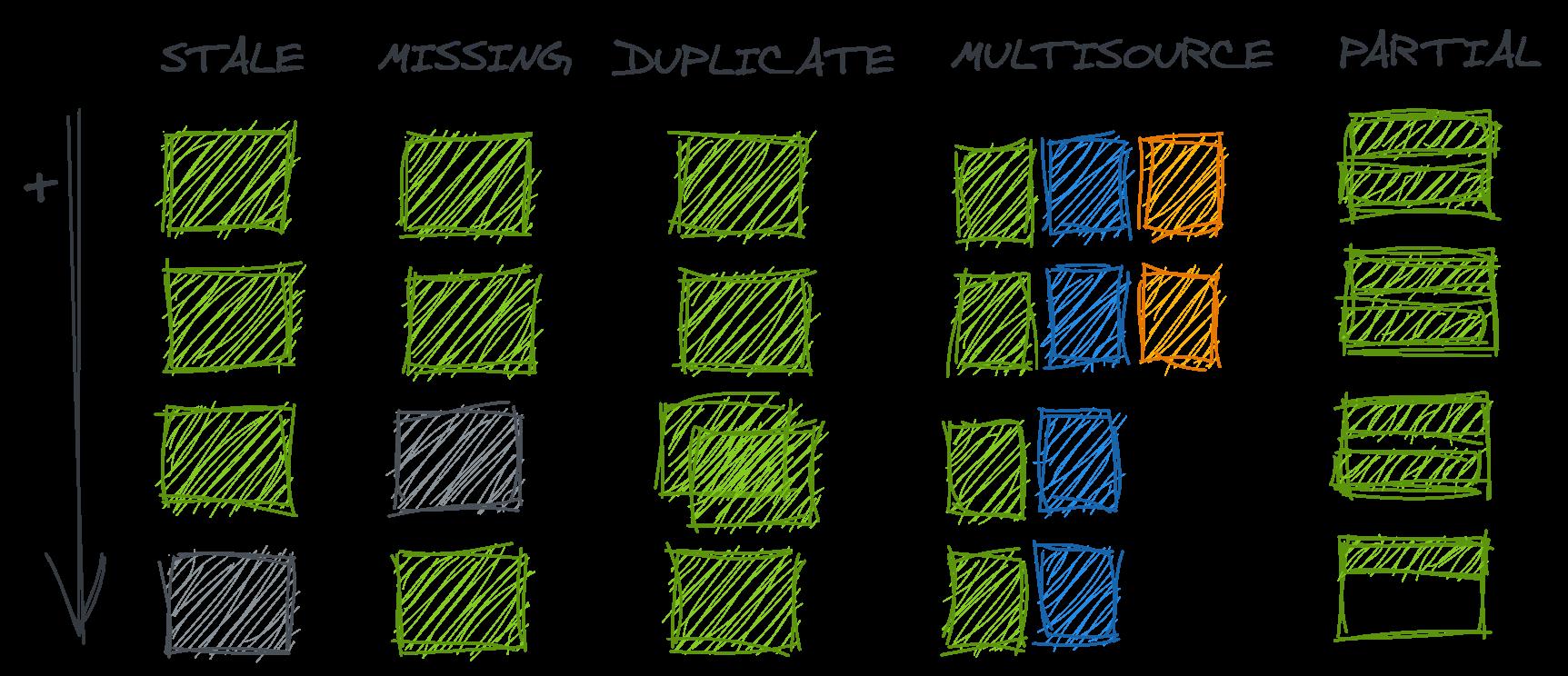 Understanding the data (error) generating processes 21