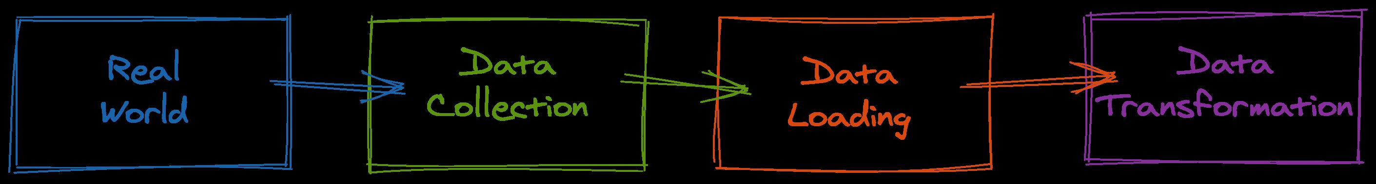 Understanding the data (error) generating processes 17
