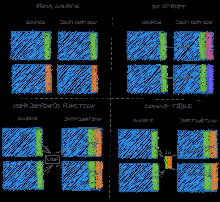 Understanding the data (error) generating processes 25