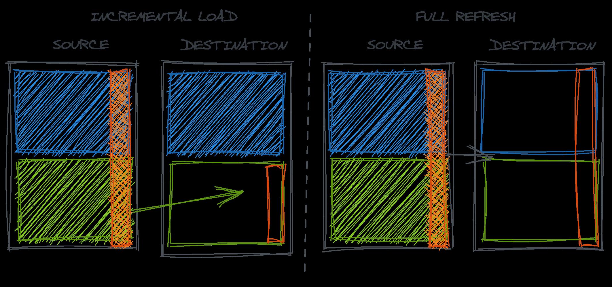 Understanding the data (error) generating processes 27