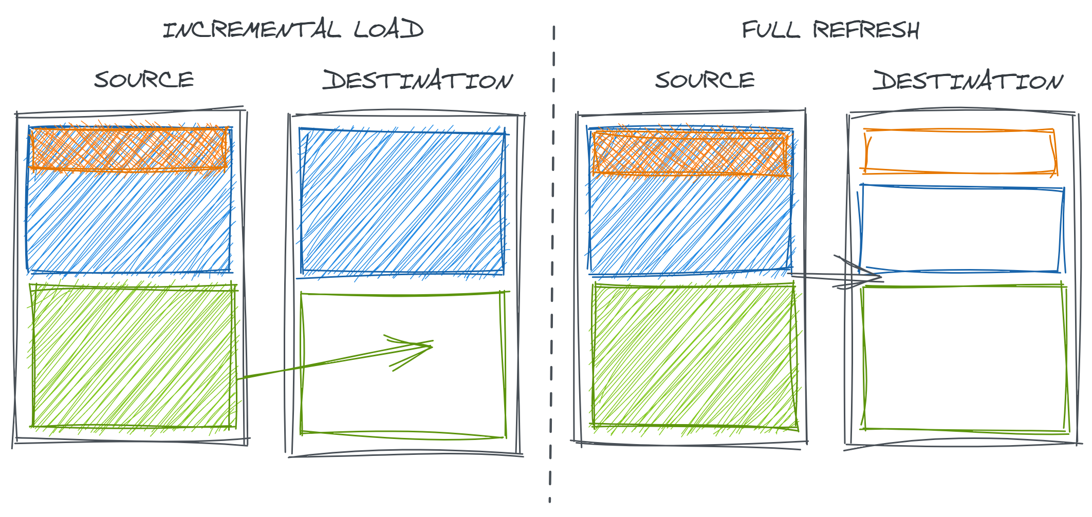 Understanding the data (error) generating processes 28