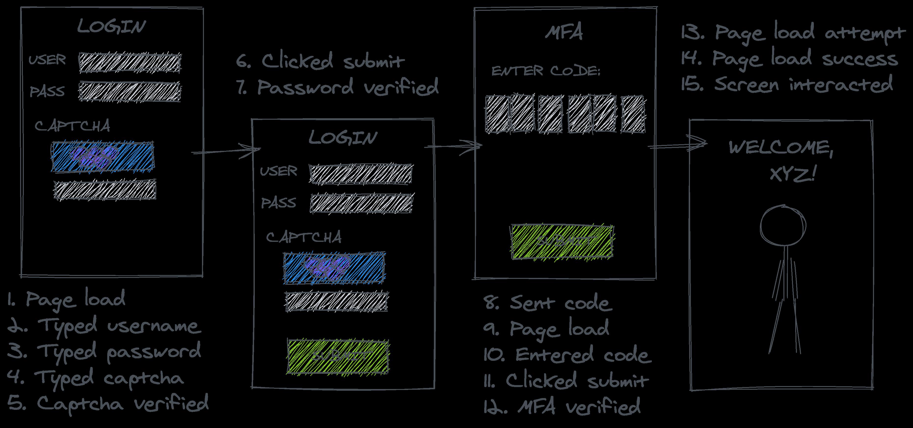 Understanding the data (error) generating processes 18