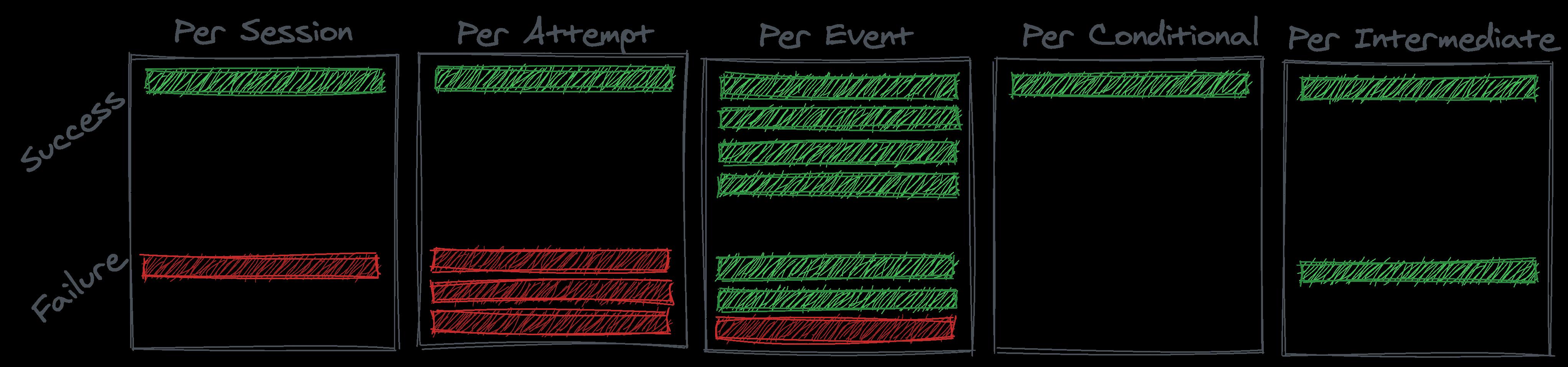 Understanding the data (error) generating processes 19