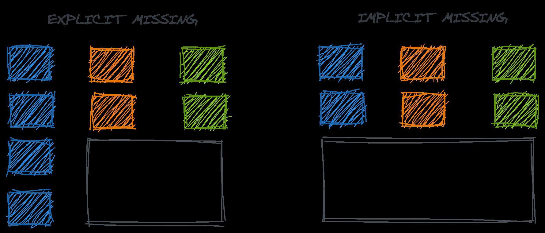 Understanding the data (error) generating processes 20
