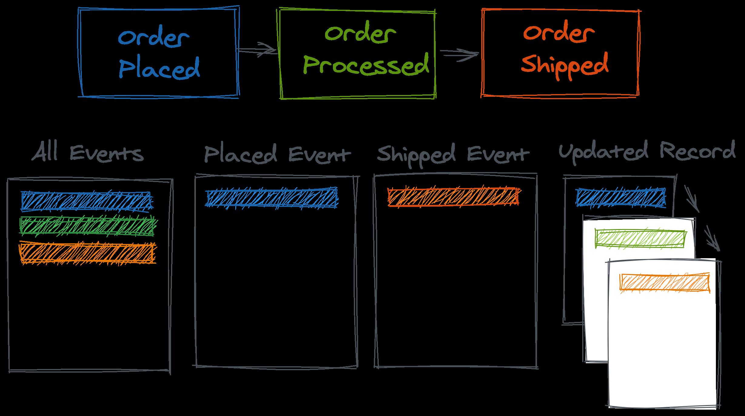 Understanding the data (error) generating processes 22